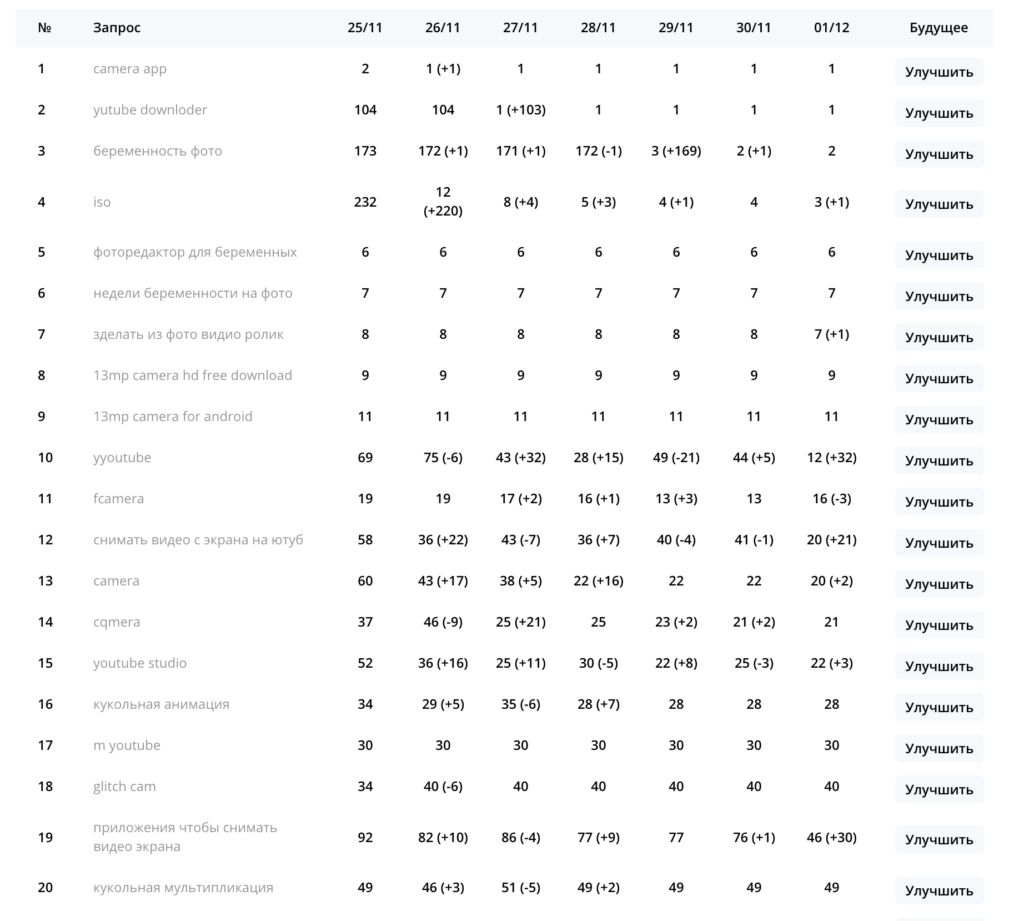 Изменения позиций по запросам в поисковой выдаче
