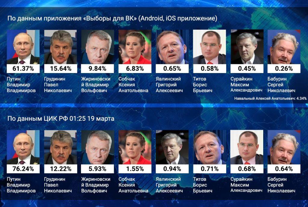 Результаты выборов 2018